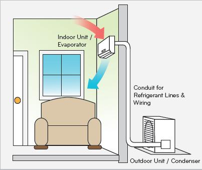 picture diagram of single-zone system  how lg ductless